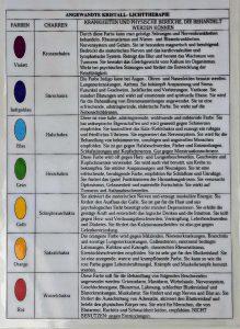 """Tabelle """"Angewandte Lichtherapie"""""""